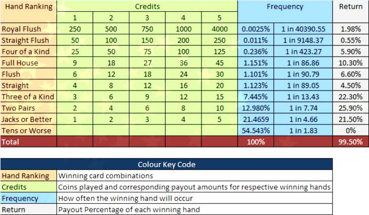 Understanding Video Poker Pay Tables